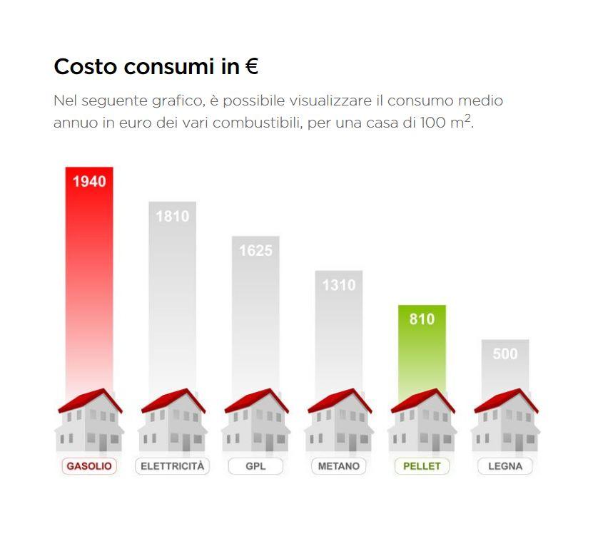 Tabella Costo consumi